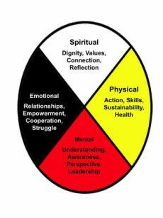 First Nations Medicine wheel