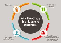 Why Live Chat a Big Hit Among Customers?