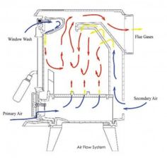 Wood Stove Air Flow Nice Wood Stove Fan Wood Burning Stove Insert