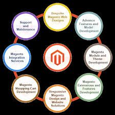 Magento has gained quick popularity amongst web developers all over the globe when it comes to developing e commerce websites. Various developed Magento in the year 1998 and it was developed on the Zend platform.