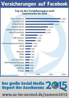 Versicherungen auf Facebook - Aktuelle Zahlen Juli 2015 #Versicherung #Assekuranz #Facebook #Infografik #Analyse