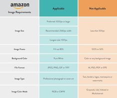 Image Requirements for Amazon: How to Optimize Your Product Photos Image Editing, Photo Editing, Photo Retouching Services, Amazon Image, Image File Formats, Photo Online, Professional Photography, Color Correction, Your Image