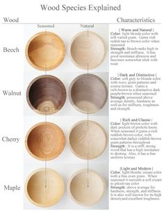 Wind and Willow Home: Bowl Wood Species Explained