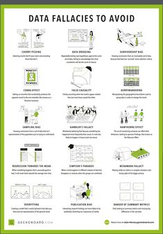 """""""Great overview of common data interpretation problems. This why we need better data science education! Unfortunately, we have decision makers/politicians talking about AI and ML while having no clue about the actual problems. Data Science, Pseudo Science, Computer Science, Engineering Science, Computer Programming, Science Lessons, Science Art, Science Projects, Art Lessons"""