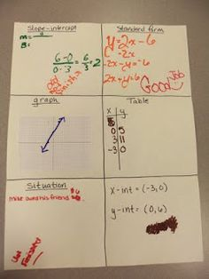Linear Equation Posters-LOVE THIS!