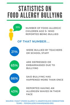 Great infographic on food allergy bullying. Let's build food allergy awareness and end to this. It could save someone's life. Tree Nut Allergy, Egg Allergy, Allergy Asthma, Peanut Allergy, Allergy Medicine, Peanut Tree, School Health, Nut Allergies, Allergy Free Recipes