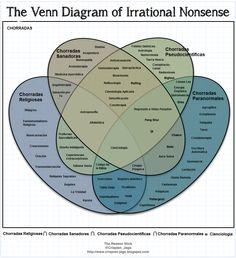 http://crispian-jago.blogspot.ca/2013/03/the-venn-diagram-of-irrational-nonsense.html