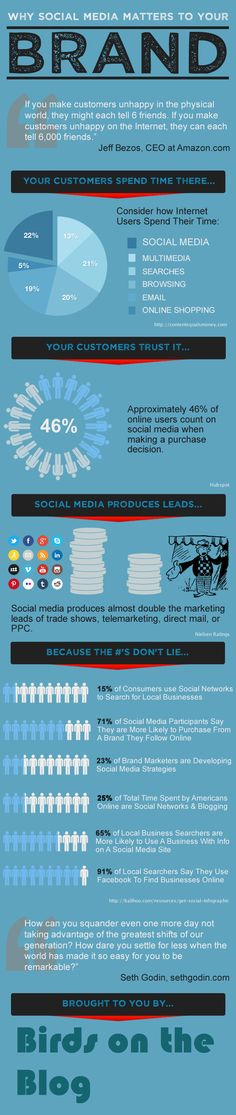 Why social media is important to your #brand thx @Sarah Arrow