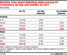Women watch more traditional television, while men turn to online and mobile video