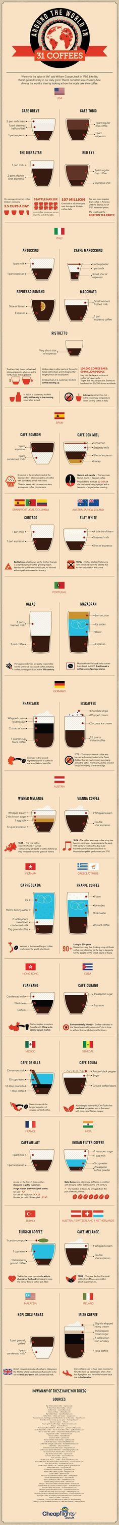 Know The Different Avatars of Coffee!