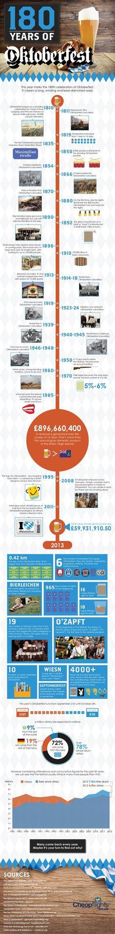 Oktoberfest infographic