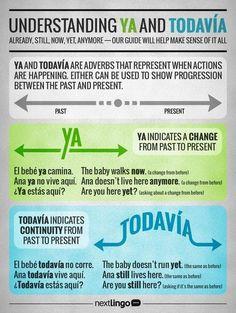 "Understanding ""Ya"" and ""Todavía"". learnspanish / Spanish grammar / learn Spanish /languages Understanding Ya and Todavía. Spanish Help, Spanish Practice, Learn To Speak Spanish, Spanish Basics, Spanish Grammar, Spanish Vocabulary, Spanish English, Spanish Language Learning, Spanish Teacher"