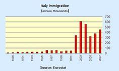 Es una grafica que demuestra el aumento de inmigracion a Italia.