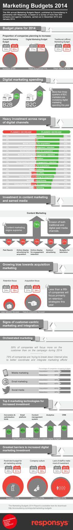 60% of businesses plan to increase marketing budgets in 2014 #infographic #infografía #albertobokos