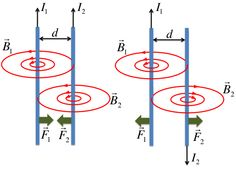 ampere's law two wires - Buscar con Google