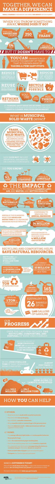 EPA Infographic detailing what Americans throw away, and how waste reduction and recycling can reduce energy use and greenhouse gas emissions.