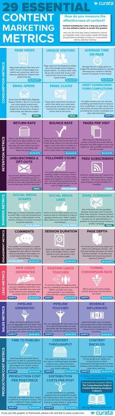 29 métricas para marketing de contenidos #infografia #infographic #marketing