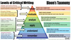 bloom's taxonomy of educational objectives Bloom's Taxonomy Chart, Blooms Taxonomy Poster, Argumentative Writing, Persuasive Writing, Training And Development, Early Childhood Education, Critical Thinking, Speech Therapy, Creative Writing