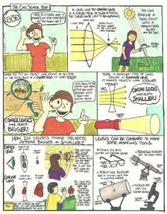 Lenses Comic with Doodle Comic Science Comics, Science Cartoons, Science Fun, Visual Learning, Learning Resources, Teacher Resources, Education Middle School, School Subjects, Light Reflection And Refraction