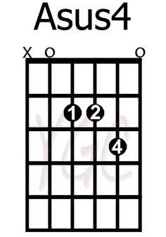 alternate b chord guitar Guitar Songs For Beginners, Free Guitar Lessons, Guitar Chords Beginner, Music Lessons, Guitar Chord Progressions, Guitar Chord Chart, Guitar Tabs Songs, Music Chords, Bass Ukulele