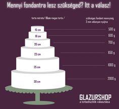 Confectionery, Cake Designs, Fondant, Cake Decorating, Wedding Cakes, Baking, Creative, Posts, Quotations