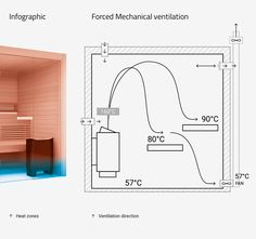 For proper function of your sauna heater and for efficiency and longevity of your sauna, well-tuned ventilation is a must. Sauna House, Sauna Room, Wood Burning Heaters, Sauna Heater, Sauna Design, Thermal Energy, Hot Tubs, Hobbit, Yoga