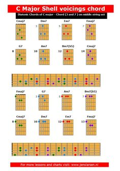 Major Shell voicings - Diatonic chords of C Major. chord on the D and G strings. http://jenslarsen.nl/shell-voicings-chord-d-g-strings/