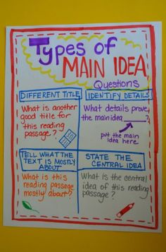 I like the ideas- using details to determine the main idea! The Different Types of Main Idea Questions--Great Teaching Resource When Reading a Book or Teaching Main Idea to Kids Reading Lessons, Reading Resources, Teaching Reading, Reading Skills, Reading Strategies, Learning, Reading Intervention, Writing Skills, Guided Reading