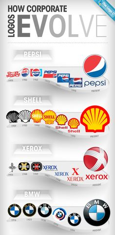 Logo evolution http://www.hongkiat.com/blog/cheatsheet-graphic-designers/