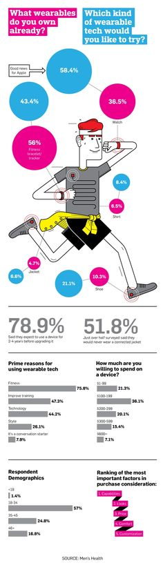 Infographic: Wearable Tech at the Intersection of Function and Fashion Exclusive Men's Health survey shows guys prioritize style
