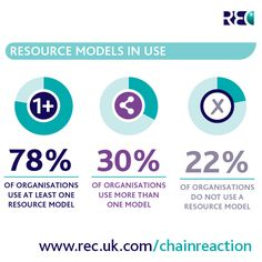 REC - Chain reaction: Making recruitment supply chains work www.rec.uk.com/chainreaction