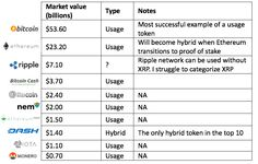 On Token Value – The Control