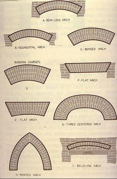 Columbia EDU Brick Arch Patterns