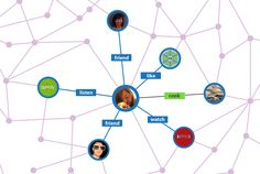 How to: ออกแบบแอพพลิเคชั่นอย่างไรให้เหมาะกับยุค Social?