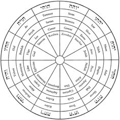 Months and Tribes of Israel set with their corresponding signs of the Zodiac.