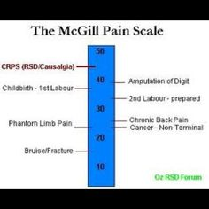 McGill pain scale. RSD/CRPS is ranked the highest and most painful disease someone can have.  Fight for a Cure
