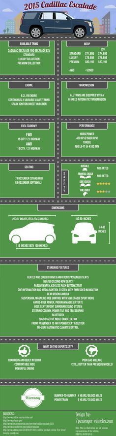 #Infographic providing a quick overview of the 2015 #Cadillac #Escalade.