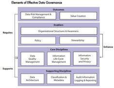 Data governance maturity models: IBM