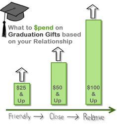 How much should you spend on a graduation gift? @Gifts.com http://blog.gifts.com/gift-trends/how-much-to-spend-on-a-graduation-gift