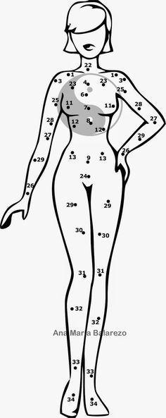 Feng Shui= Significado lunares en el cuerpo