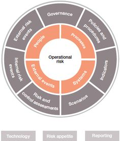 #Operationalriskevent keeps its people up-to-date on problems that have happened to other financial institutions.