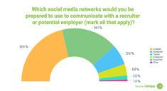 Which social media networks would you be prepared to use to communicate wit a recruiter or potential employer (mark all that apply)? Primary Research, Instagram And Snapchat, Business Help, Human Resources, How To Apply, Social Media, Marketing, Social Networks, Social Media Tips