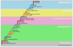 etapas de la evolucion de una estrategia online