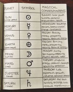 """teacupsandcauldrons: """"The planetary correspondence page from my grimoire ☽. - Magie - teacupsandcauldrons: """"The planetary correspondence page from my grimoire ☽. teacupsandcauldrons: """"The planetary correspondence page from my grimoire ☽. Wicca Witchcraft, Magick, Wiccan Altar, Baby Witch, Modern Witch, Witch Aesthetic, Book Of Shadows, Spelling, Magic Symbols"""