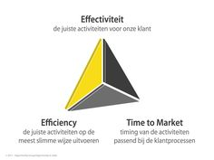 Commerce 3.0 effectiviteit, efficiency, time to market