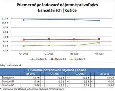 *Report 3Q 2013* Kancelárie Košice, štandard A, B, C