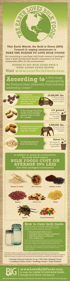 Benefits of Buying in Bulk Infographic. If every American took the pledge and opted for bulk, we'd save more than 26 million pounds of packaging waste from landfills in the month of April alone, according to research conducted by the Bulk is Green Council in partnership with Portland State University.