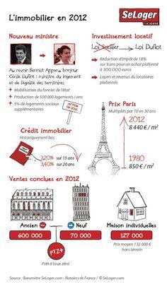 L'évolution des prix et des tendances du marché de l'immobilier   [Infographie] Immobilier : les temps forts en 2012   Cecile Duflot, Forts, Investing, Real Estate, French, Statistics, Info Graphics, Trends, French People