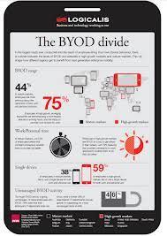 Infographic: The BYOD divide