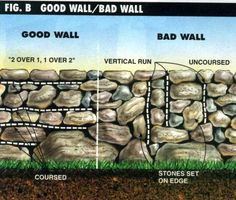 Dry Stone Retaining Wall Construction – Method, Instructions, & Tips - Retaining Wall Construction, Garden Retaining Wall, Stone Retaining Wall, Landscaping Retaining Walls, Stone Fence, Backyard Landscaping, Landscaping Ideas, Landscape Edging Stone, Building A Stone Wall